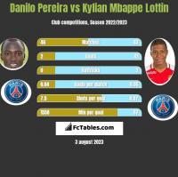 Danilo Pereira vs Kylian Mbappe Lottin h2h player stats