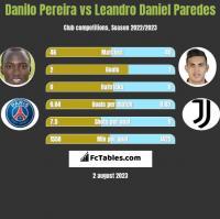 Danilo Pereira vs Leandro Daniel Paredes h2h player stats