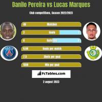 Danilo Pereira vs Lucas Marques h2h player stats
