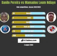 Danilo Pereira vs Mamadou Loum Ndiaye h2h player stats