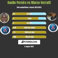 Danilo Pereira vs Marco Verratti h2h player stats