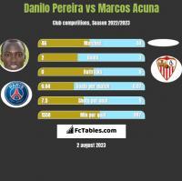 Danilo Pereira vs Marcos Acuna h2h player stats