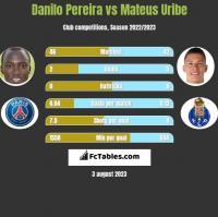 Danilo Pereira vs Mateus Uribe h2h player stats