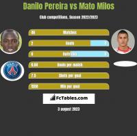 Danilo Pereira vs Mato Milos h2h player stats