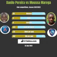 Danilo Pereira vs Moussa Marega h2h player stats