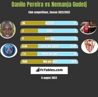 Danilo Pereira vs Nemanja Gudelj h2h player stats