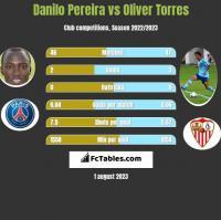 Danilo Pereira vs Oliver Torres h2h player stats