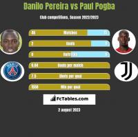 Danilo Pereira vs Paul Pogba h2h player stats