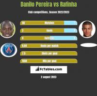 Danilo Pereira vs Rafinha h2h player stats