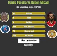 Danilo Pereira vs Ruben Micael h2h player stats