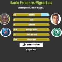 Danilo Pereira vs Miguel Luis h2h player stats