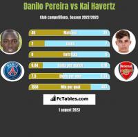 Danilo Pereira vs Kai Havertz h2h player stats