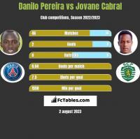 Danilo Pereira vs Jovane Cabral h2h player stats