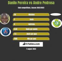 Danilo Pereira vs Andre Pedrosa h2h player stats