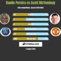 Danilo Pereira vs Scott McTominay h2h player stats
