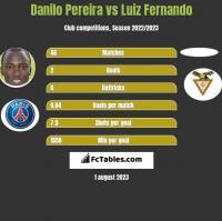 Danilo Pereira vs Luiz Fernando h2h player stats