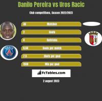 Danilo Pereira vs Uros Racic h2h player stats