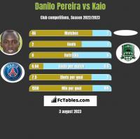 Danilo Pereira vs Kaio h2h player stats