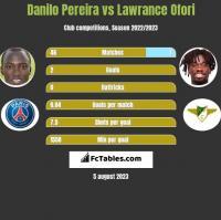 Danilo Pereira vs Lawrance Ofori h2h player stats