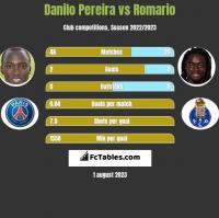 Danilo Pereira vs Romario h2h player stats