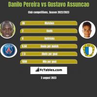 Danilo Pereira vs Gustavo Assuncao h2h player stats