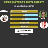 Danilo Quaranta vs Andrea Gasbarro h2h player stats