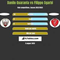 Danilo Quaranta vs Filippo Sgarbi h2h player stats