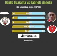 Danilo Quaranta vs Gabriele Angella h2h player stats