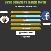 Danilo Quaranta vs Gabriele Morelli h2h player stats