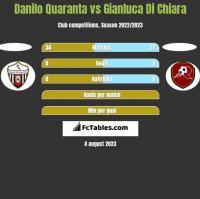 Danilo Quaranta vs Gianluca Di Chiara h2h player stats