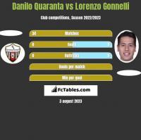 Danilo Quaranta vs Lorenzo Gonnelli h2h player stats