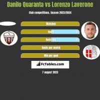 Danilo Quaranta vs Lorenzo Laverone h2h player stats