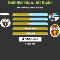 Danilo Quaranta vs Luka Bogdan h2h player stats