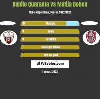 Danilo Quaranta vs Matija Boben h2h player stats
