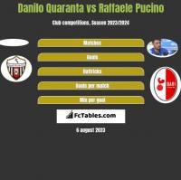 Danilo Quaranta vs Raffaele Pucino h2h player stats