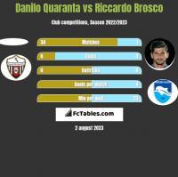 Danilo Quaranta vs Riccardo Brosco h2h player stats