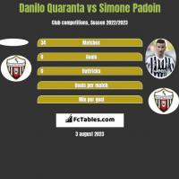 Danilo Quaranta vs Simone Padoin h2h player stats