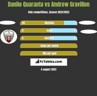 Danilo Quaranta vs Andrew Gravillon h2h player stats