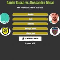 Danilo Russo vs Alessandro Micai h2h player stats