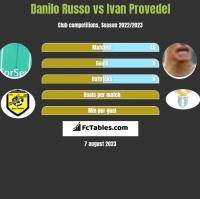 Danilo Russo vs Ivan Provedel h2h player stats