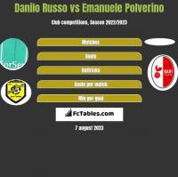 Danilo Russo vs Emanuele Polverino h2h player stats