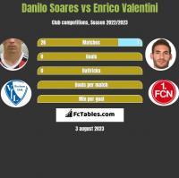 Danilo Soares vs Enrico Valentini h2h player stats