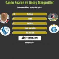 Danilo Soares vs Georg Margreitter h2h player stats