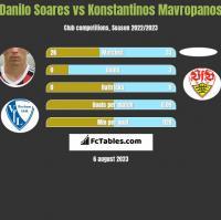 Danilo Soares vs Konstantinos Mavropanos h2h player stats