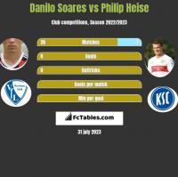 Danilo Soares vs Philip Heise h2h player stats