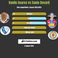 Danilo Soares vs Saulo Decarli h2h player stats