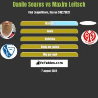 Danilo Soares vs Maxim Leitsch h2h player stats