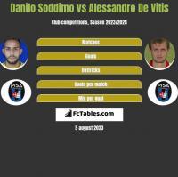 Danilo Soddimo vs Alessandro De Vitis h2h player stats