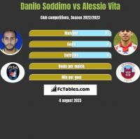 Danilo Soddimo vs Alessio Vita h2h player stats