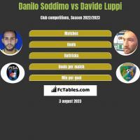 Danilo Soddimo vs Davide Luppi h2h player stats
